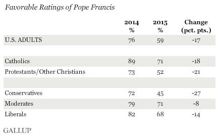 Рейтинг папы Франциска