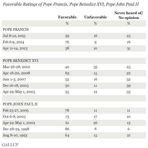 Рейтинг папы Франциска, Папы Бенедикта XVI и Папы Иоанна Павла II